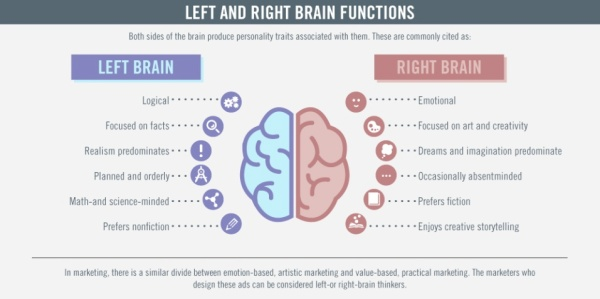 Left right brains and marketing
