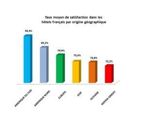 graphique-tx-satisfaction-global-par-continent-hotel-france1