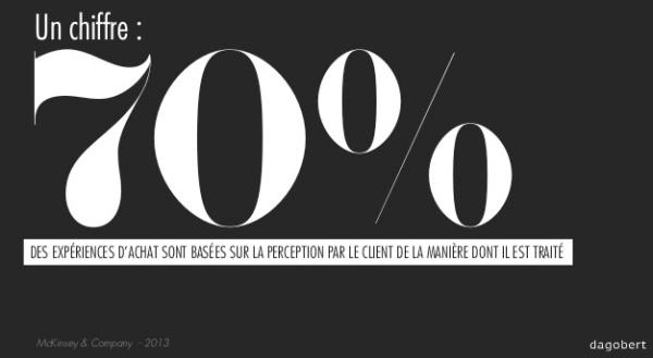 70%des conso expérience client