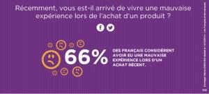 66% des clienst ont eu une mauvaise expérience