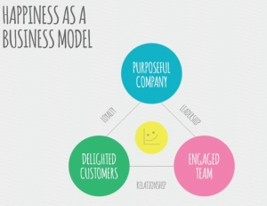 happiness is a business model