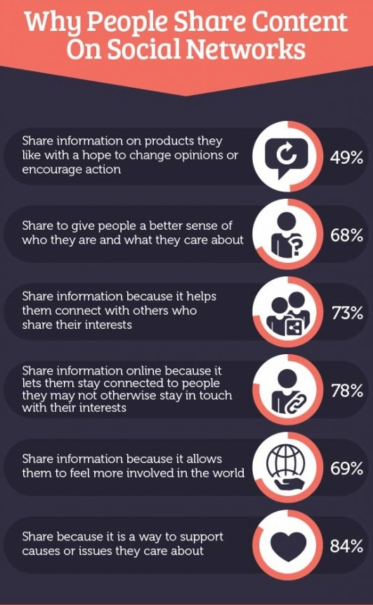 why do we share contents ?