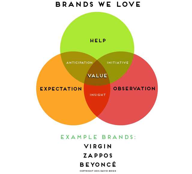 3024397-inline-i-1-cracking-the-code-on-brands-we-love-infographic