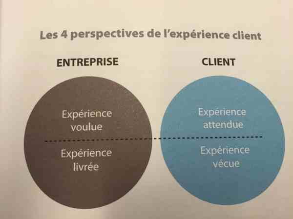 4 perpsectives de l'expérience