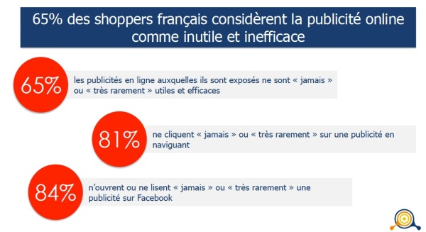 65% de shoppers français