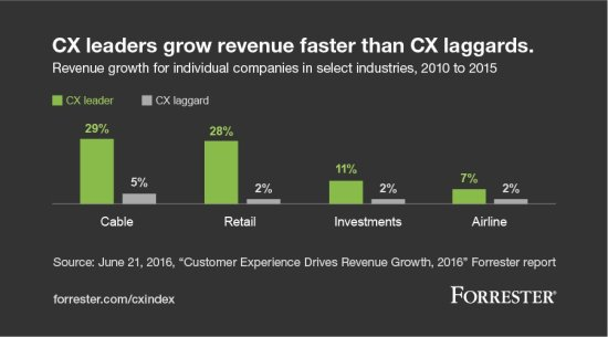 cx-leaders-grow-revenue-faster