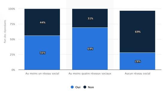 taux de confiance envers les marques statista 2015