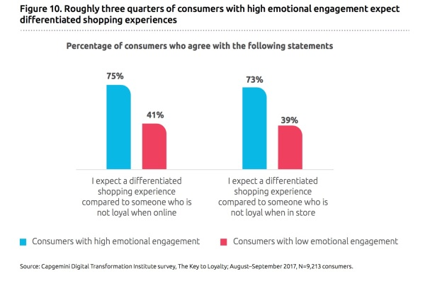 diffenretiated experiences vs non loyal consumer