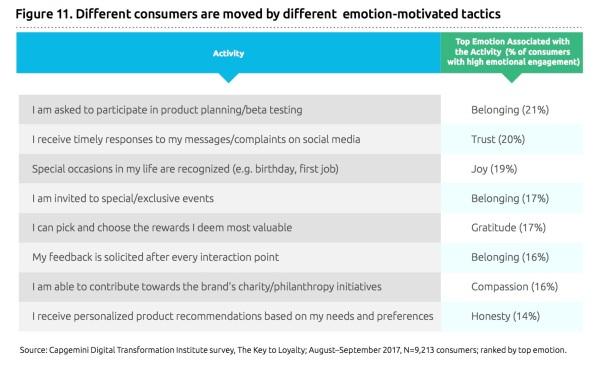 emotions and tactics cx