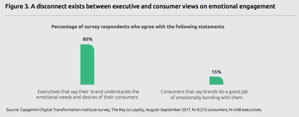 executives vs consumers