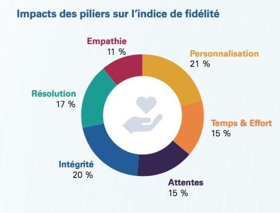 exprience client piliers et fidélité.jpg