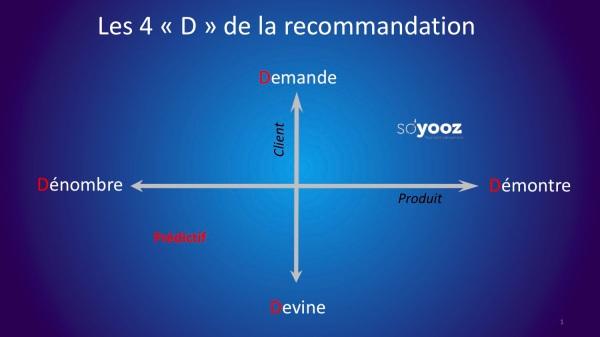 les 4D de la recommandation.jpg