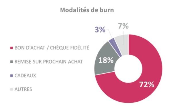 modalités de burn