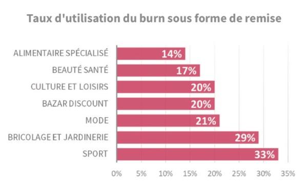 taux d'utilisation du burn.jpg